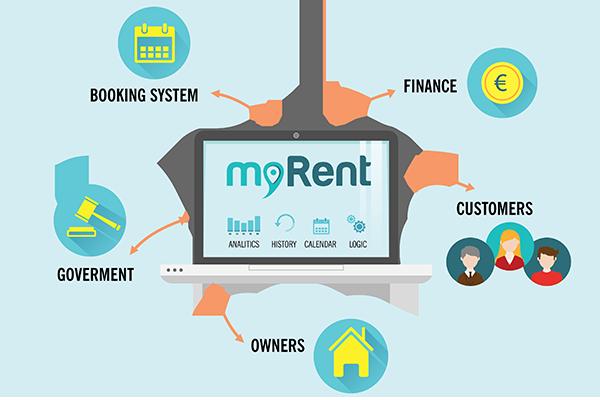 myrent_integracija